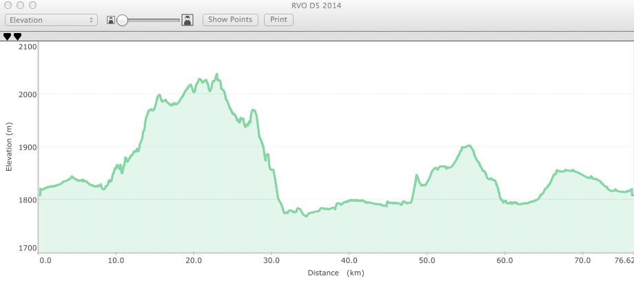 RVO 2014 D5a profile
