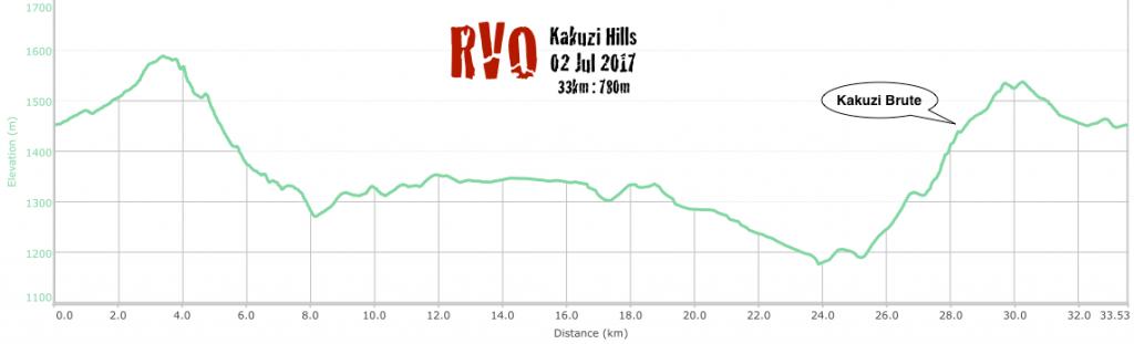 RVO Kakuzi 33km profile