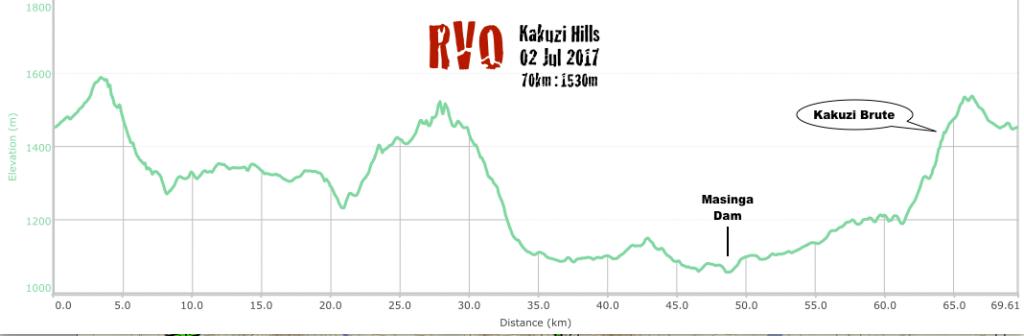 RVO Kakuzi 70km profile